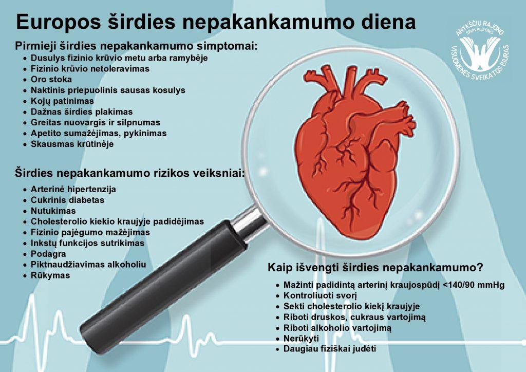 širdies nepakankamumas ir hipertenzija