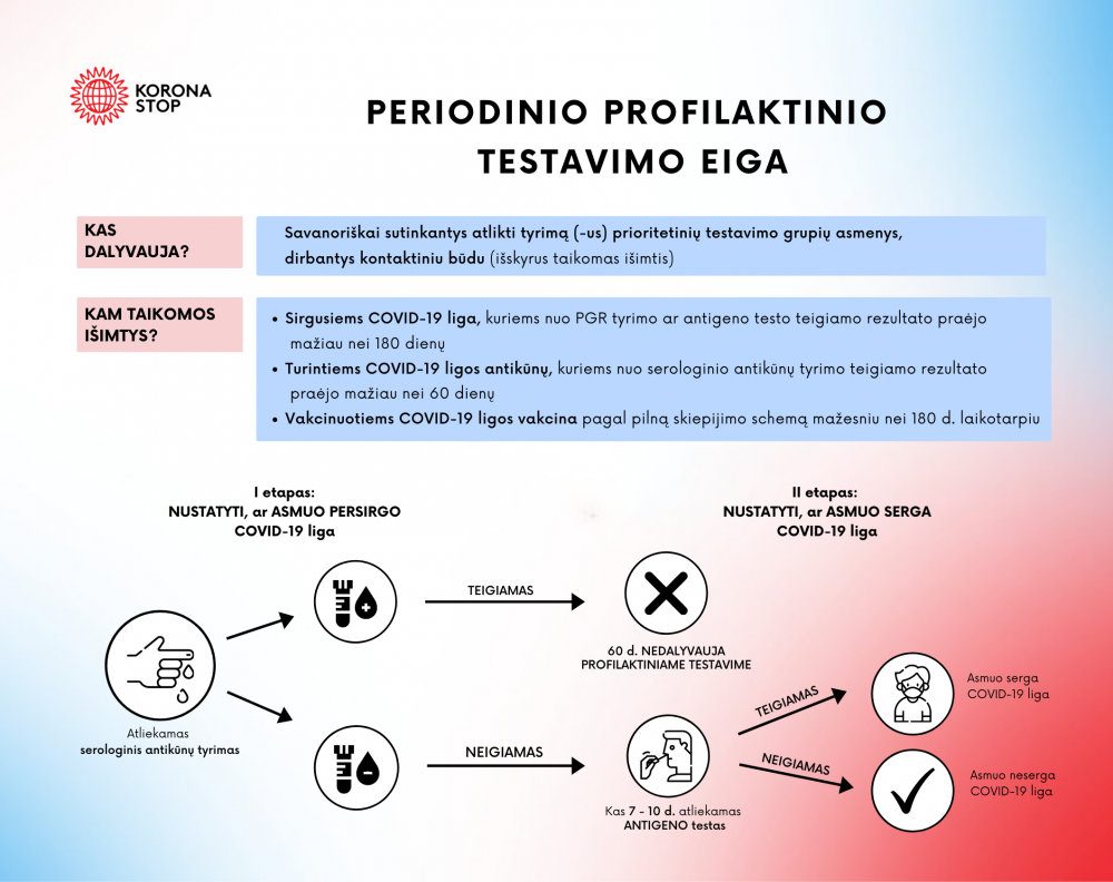 periodinio profilaktinio testavimo schema