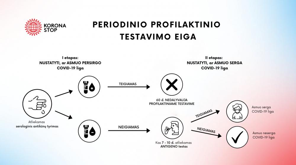 periodinis profilaktinis testavimas